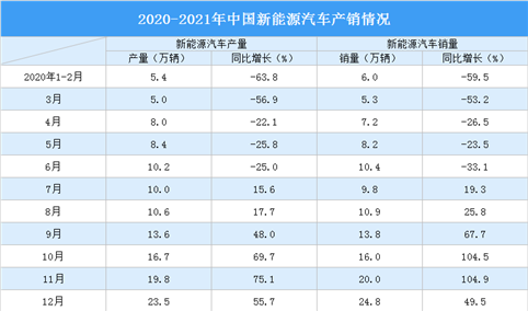 2021年1-3月新能源汽车产销情况分析(附图表)