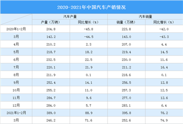 2021年1-3月汽车市场产销分析:销量同比增长75.6%(附图表)