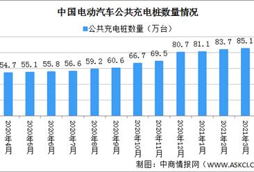 2021年3月电动汽车充电桩市场分析:同比增长57%(图)