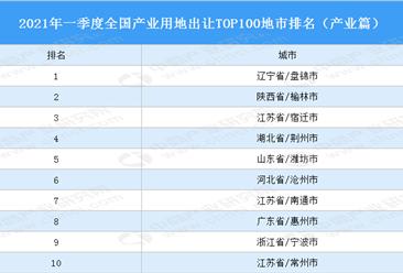产业地产投资情报:2021年一季度全国产业用地出让TOP100地市排名(产业篇)