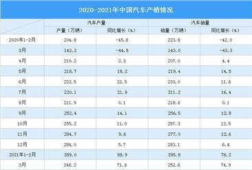 2021年3月全国汽车产量246.2万辆 销量252.6万辆(图)