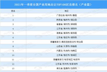 产业地产投资情报:2021年一季度全国产业用地出让TOP100区县排名(产业篇)