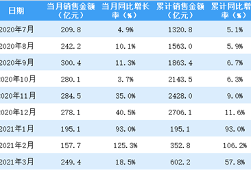 2021年3月龙湖集团销售简报:销售额同比增长18.5%(附图表)