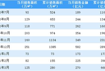 2021年3月绿城中国销售简报:销售额同比增长90.14%(附图表)