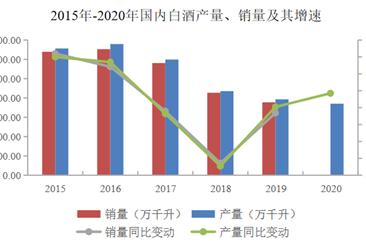 2021年中国白酒行业市场现状及发展困境预测分析(图)