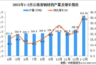 2021年1-2月云南省钢材产量数据统计分析