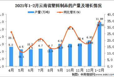 2021年1-2月云南省塑料制成品产量数据统计分析