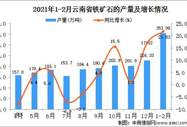 2021年1-2月云南省铁矿石产量数据统计分析