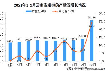 2021年1-2月云南省粗钢产量数据统计分析