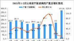 2021年1-2月云南省平板玻璃产量数据统计分析