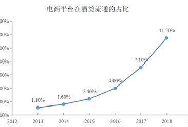 2021年中国酒类新零售行业消费渠道及发展趋势预测分析(图)