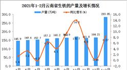 2021年1-2月云南省生铁产量数据统计分析