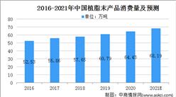 2021年中国植脂末产品市场规模及发展前景预测分析(图)