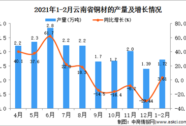 2021年1-2月云南省铜材产量数据统计分析