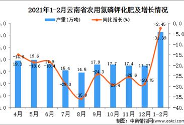 2021年1-2月云南省化肥产量数据统计分析
