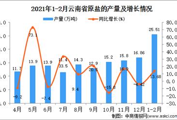 2021年1-2月云南省原盐产量数据统计分析