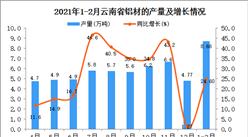 2021年1-2月云南省铝材产量数据统计分析