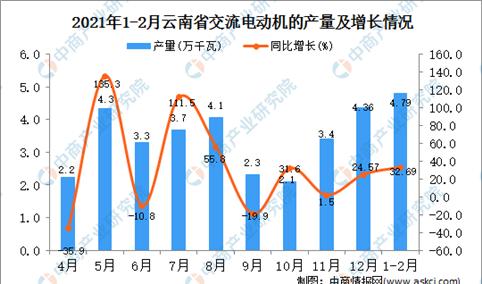 2021年1-2月云南省交流电动机产量数据统计分析