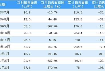 2021年3月首创置业销售简报:销售额同比增长257.9%(附图表)