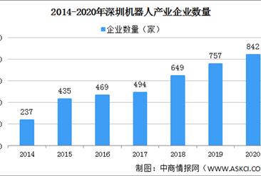 报告:2020年深圳机器人总产值1434亿 非工业机器人产业规模扩大(图)