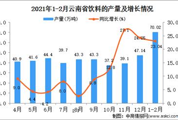 2021年1-2月云南省饮料产量数据统计分析