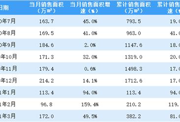 2021年3月世茂房产销售简报:销售额同比增长50.1%(附图表)
