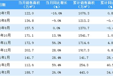 2021年3月中海地产销售简报:销售额同比增长45%(附图表)