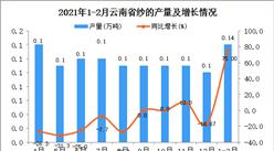 2021年1-2月云南省纱产量数据统计分析