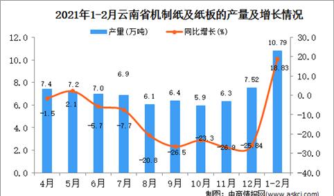 2021年1-2月云南省纸板产量数据统计分析