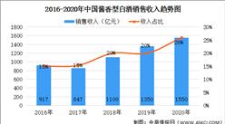 2021年中国酱香白酒市场发展现状及发展前景分析(图)