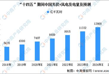 2021年中国光伏行业市场规模和发展趋势