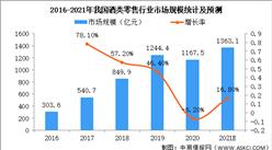 2021年中国酒类新零售行业市场现状及发展前景预测分析(图)