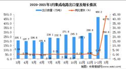 2021年3月中国集成电路出口数据统计分析