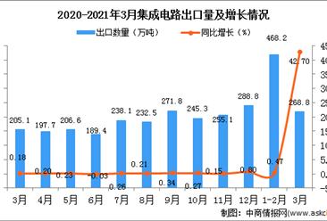 2021年1-3月中国集成电路出口数据统计分析