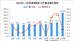 2021年1-2月甘肅省鐵礦石產量數據統計分析