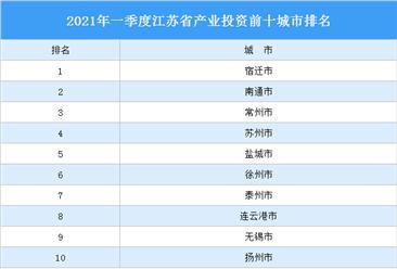 2021年一季度江苏省产业投资前十城市排名(产业篇)