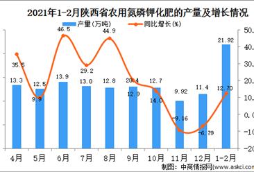 2021年1-2月陕西省化肥产量数据统计分析