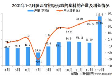 2021年1-2月陕西省塑料产量数据统计分析
