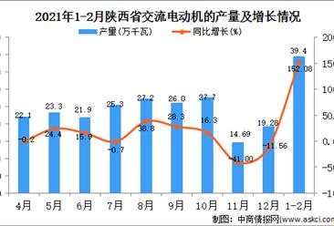 2021年1-2月陕西省交流电动机产量数据统计分析