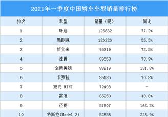 2021年一季度中国轿车车型销量排行榜(图)