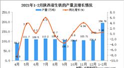 2021年1-2月陕西省生铁产量数据统计分析