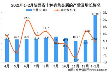 2021年1-2月陕西省有色金属产量数据统计分析