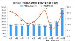 2021年1-2月陕西省发电量产量数据统计分析