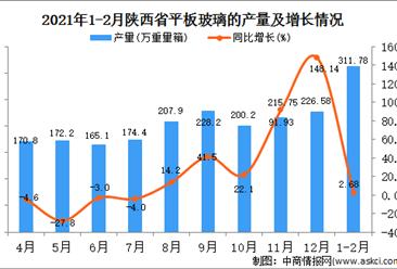 2021年1-2月陕西省玻璃产量数据统计分析