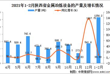 2021年1-2月陕西省金属设备产量数据统计分析