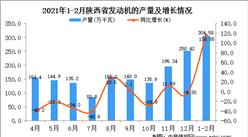 2021年1-2月陕西省发动机产量数据统计分析