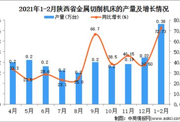 2021年1-2月陕西省金属机床产量数据统计分析