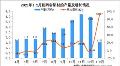 2021年1-2月陕西省铝材产量数据统计分析