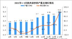 2021年1-2月陕西省纱产量数据统计分析