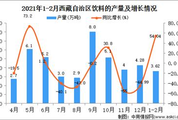 2021年1-2月西藏自治区饮料产量数据统计分析